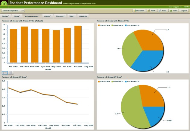 Roadnet's Vehicle Routing Performance Dashboard